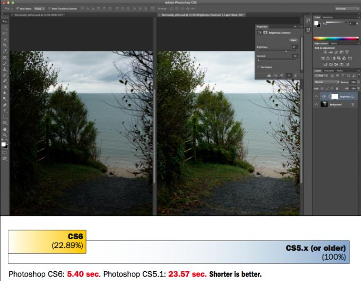 Adobe Photoshop CS6 Benchmark Studie