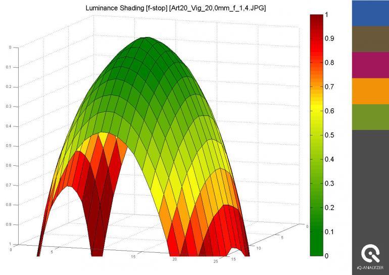 Die extreme Offenblende f/1,4 lässt zwar viel Licht auf den Sensor, bringt jedoch auch eine starke Randabschattung mit sich.