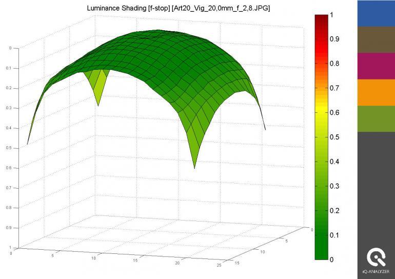 Deutlich besser sieht das Vignettierungsverhalten zweifach abgeblendet aus. Noch bessere Resultate erzielt man ab Blende f/5,6.