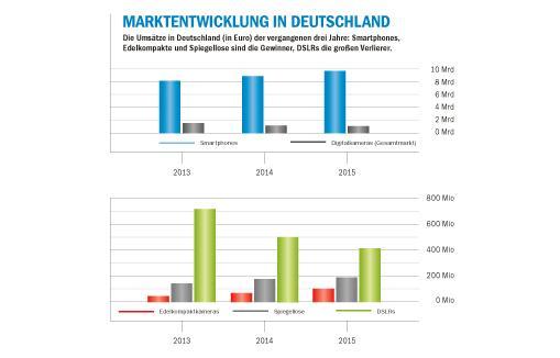 """GfK Boutique Research (Totalmarkt); Quelle: Bitkom """"Umsatz mit Smartphones knackt 10-Milliarden Marke"""" vom 16.02.2016"""