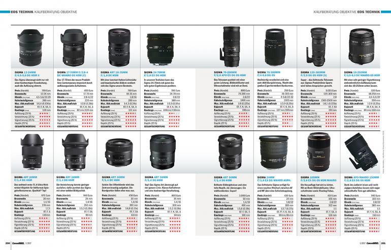 Kamera- & Objektivkaufberatung