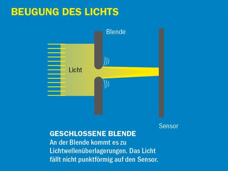 Beugung des Lichts: geschlossene Blende