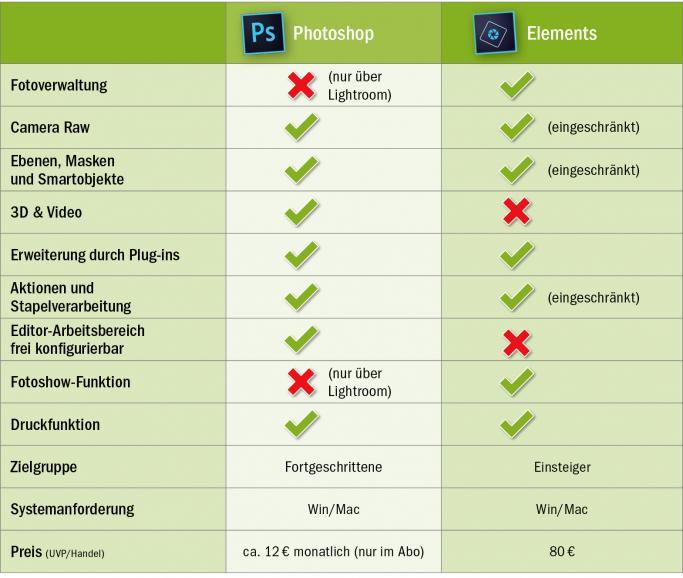 Photoshop oder Photoshop Elements: Welches Programm ist die richtige Wahl?