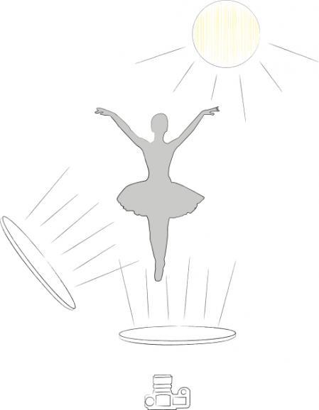 Lichtaufbau: Sascha Hüttenhain reflektierte mit Hilfe zweier Reflektoren das Sonnenlicht, um die Ballerina aufzuhellen.