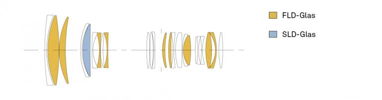 """In Sigmas 70-200mm-Premium-Telezoom sind neun FLD-Glaselemente (""""F"""" Low Dispersion) und ein SLD-Glaselement (Special Low Dispersion) enthalten - insgesamt also zehn exklusive, dispersionsarme Glaselemente."""
