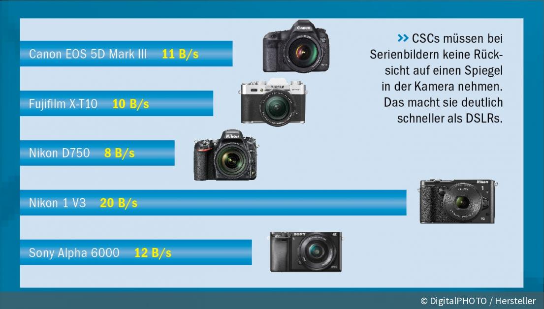 dslr versus csc welches system gewinnt den kampf digitalphoto. Black Bedroom Furniture Sets. Home Design Ideas